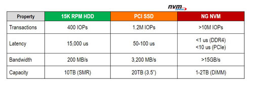 Non-Volatile Memory (NVM) Storage Solutions; nvme, pcie ssd | Microsemi